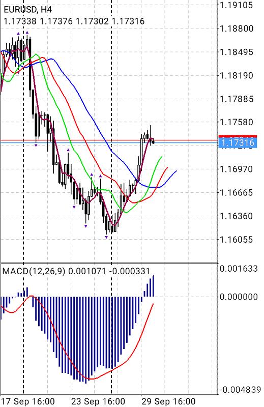 Eur/usd 30.09.2020 128