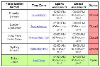 forex market timing in pakistan