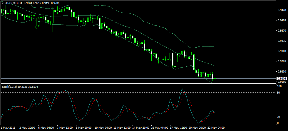 Name:  AUDCADH4.png Views: 6 Size:  23.9 KB