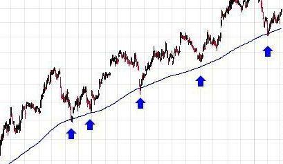 Name:  moving average indicator.jpg Views: 4 Size:  20.6 KB