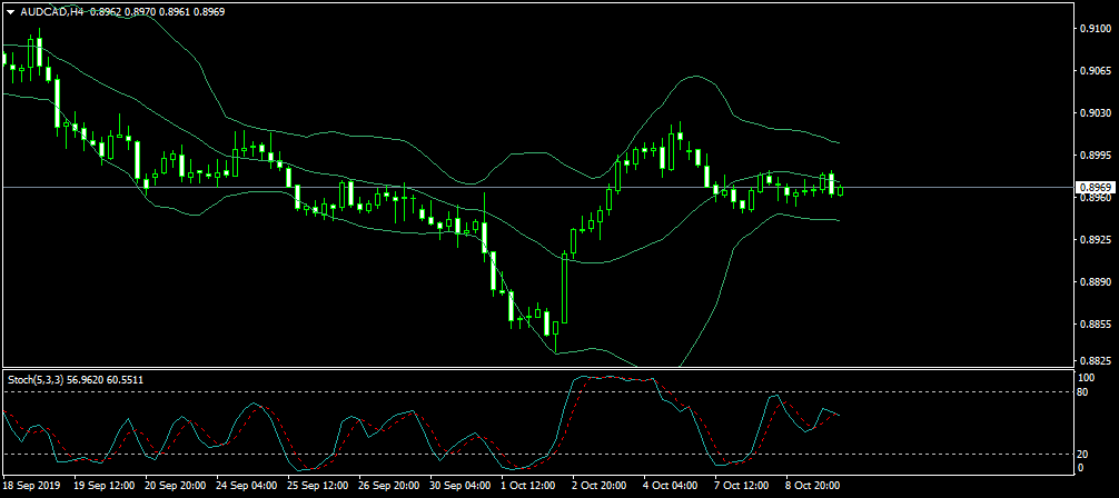 Name:  AUDCADH4.png Views: 5 Size:  25.5 KB