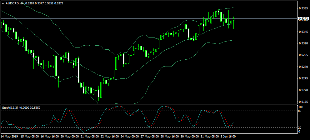 Name:  AUDCADH4.png Views: 29 Size:  27.3 KB