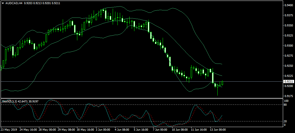 Name:  AUDCADH4.png Views: 27 Size:  26.3 KB