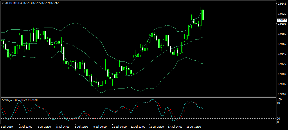 Name:  AUDCADH4.png Views: 23 Size:  27.3 KB