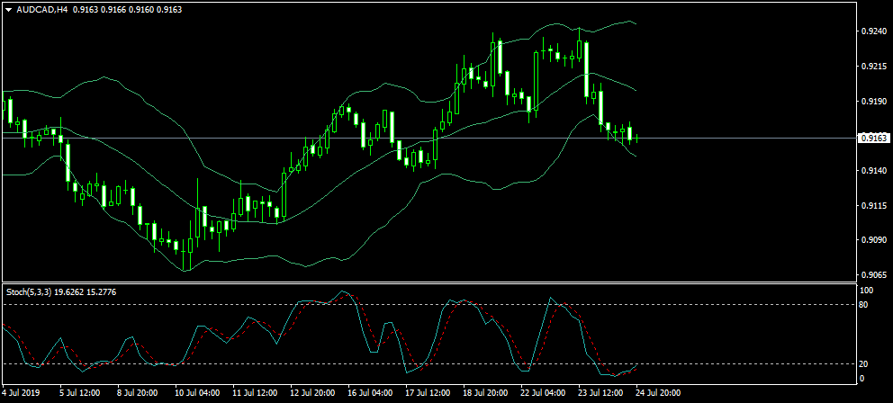Name:  AUDCADH4.png Views: 21 Size:  27.0 KB