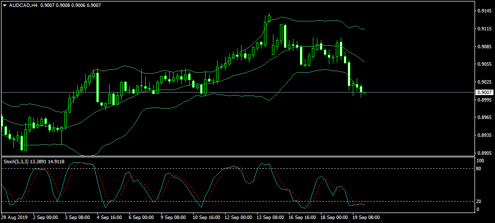 Name:  AUDCADH4.png Views: 13 Size:  26.0 KB