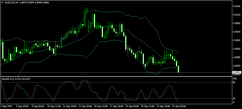 Name:  AUDCADH4.png Views: 9 Size:  27.9 KB