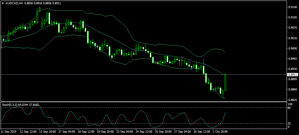 Name:  AUDCADH4.png Views: 5 Size:  24.3 KB