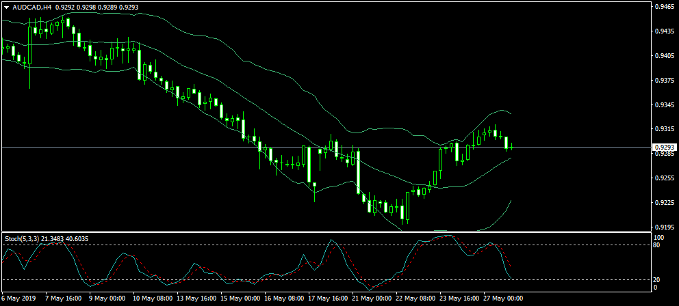Name:  AUDCADH4.png Views: 8 Size:  24.9 KB