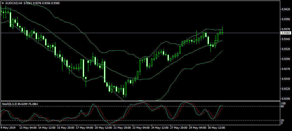 Name:  AUDCADH4.png Views: 3 Size:  26.5 KB