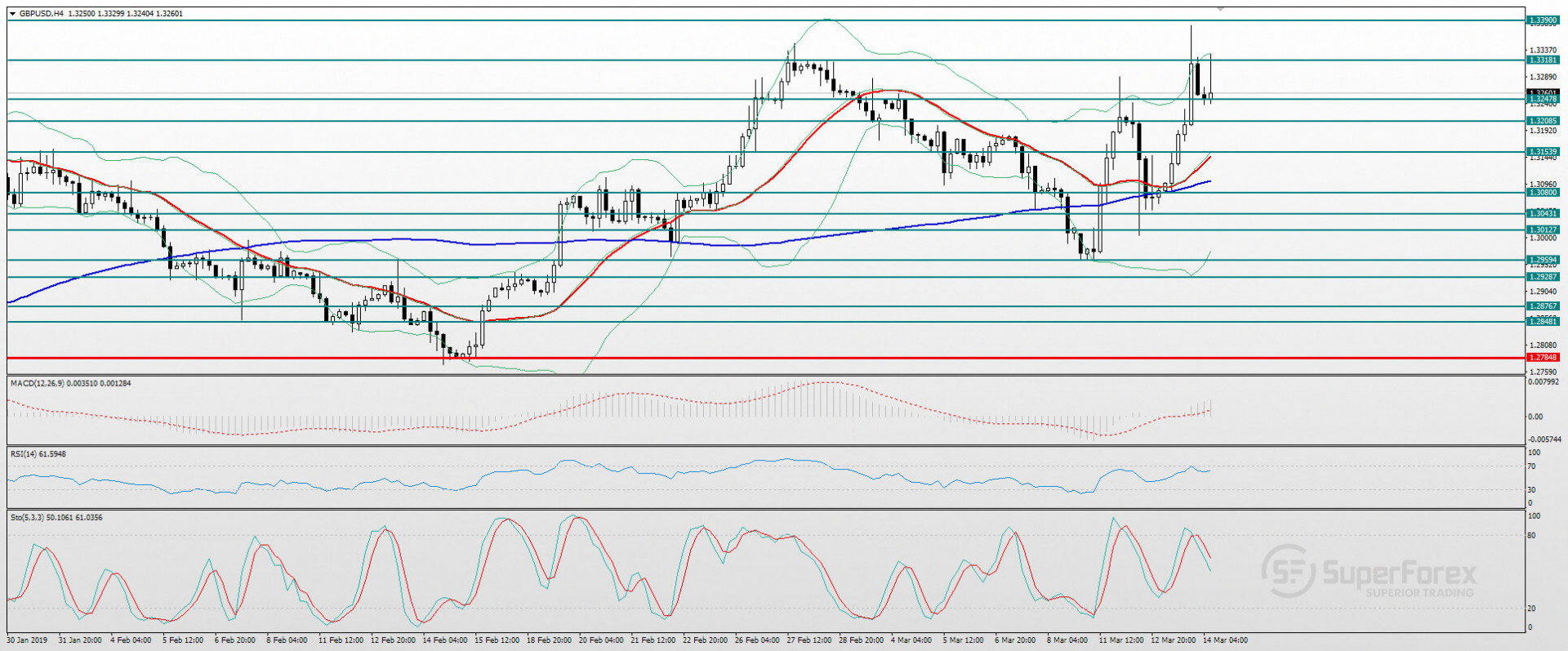 Name:  technical-analysis-of-the-pair-gbp-usd-for-march-14--1535--DW0Q4--o.jpg Views: 10 Size:  417.6 KB