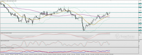 Name:  technical-analysis-of-the-eur-usd-pair-for-march-19--1545--bb4M0--p.jpg Views: 11 Size:  54.6 KB