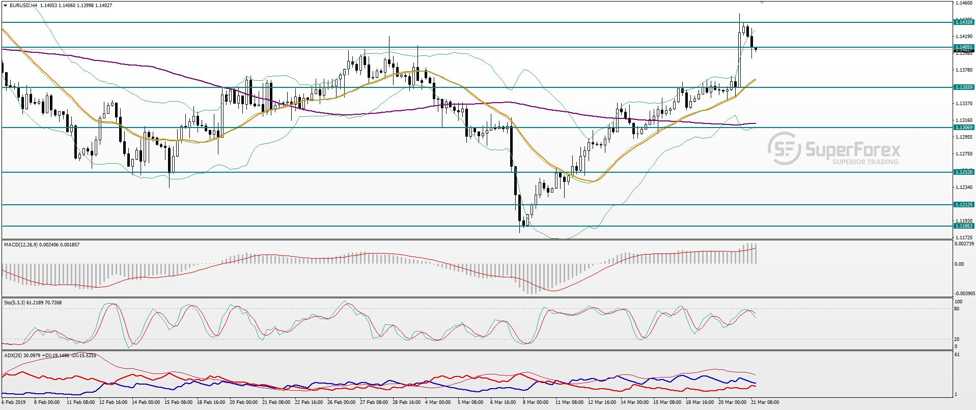 Name:  technical-analysis-of-the-eur-usd-pair-for-march-21--1562-eNtc810YKV.jpg Views: 9 Size:  205.4 KB