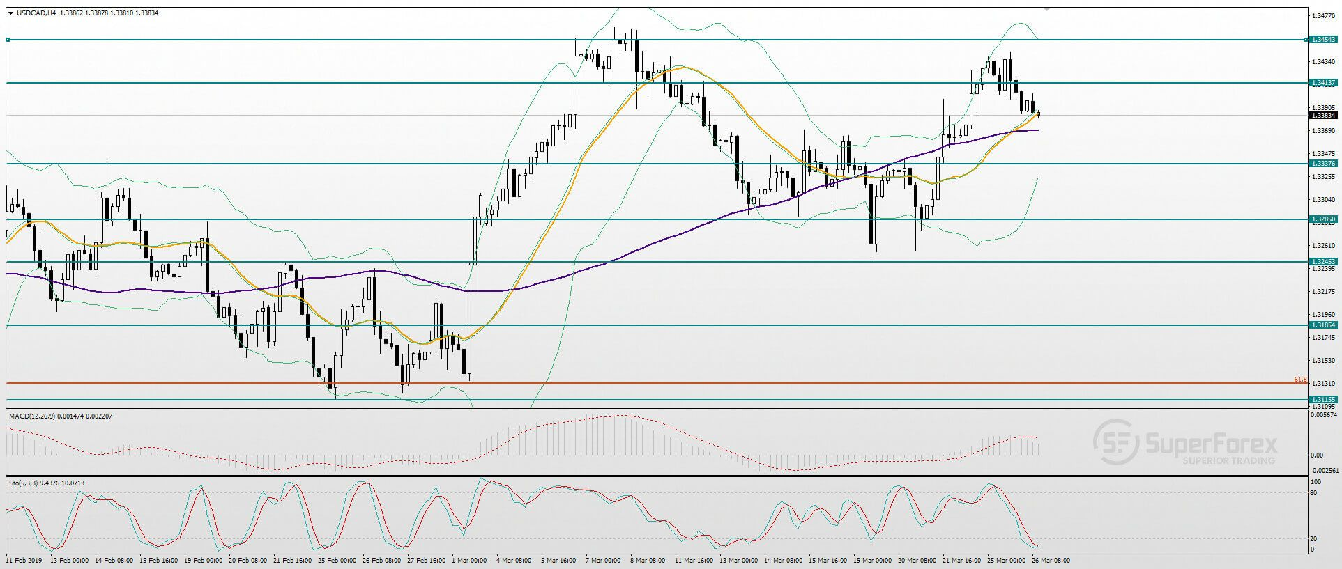Name:  technical-analysis-on-the-usd-cad-pair-for-march-26--1614-BecB0IluOV.jpg Views: 6 Size:  187.0 KB