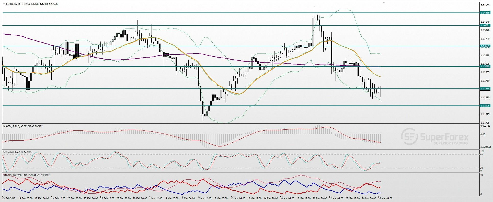 Name:  technical-analysis-of-the-eur-usd-pair-for-march-28--1642-wIEKP0zRYG.jpg Views: 5 Size:  202.0 KB