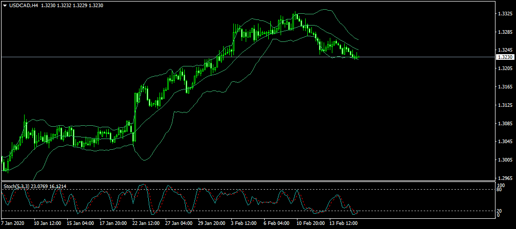 Name:  USDCADH4.png