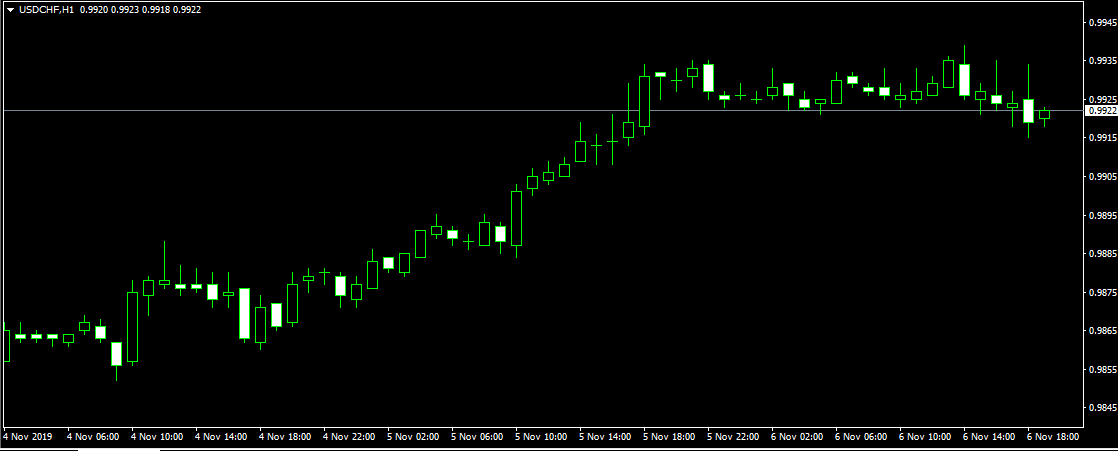 Name: UsdChf 06.11.2019.png Views: 145 Size: 9.1 KB