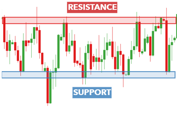 Name: support-and-resistance-trading_body_Supportandresistanceimage.png.full.png Views: 17 Size: 15.2 KB