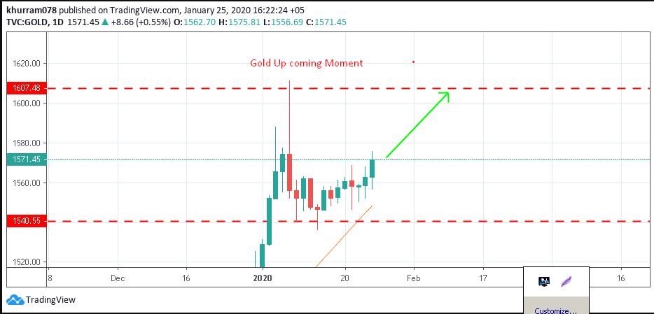 Name:  Gold analysis on 25.01.2020.png Views: 2 Size:  37.5 KB