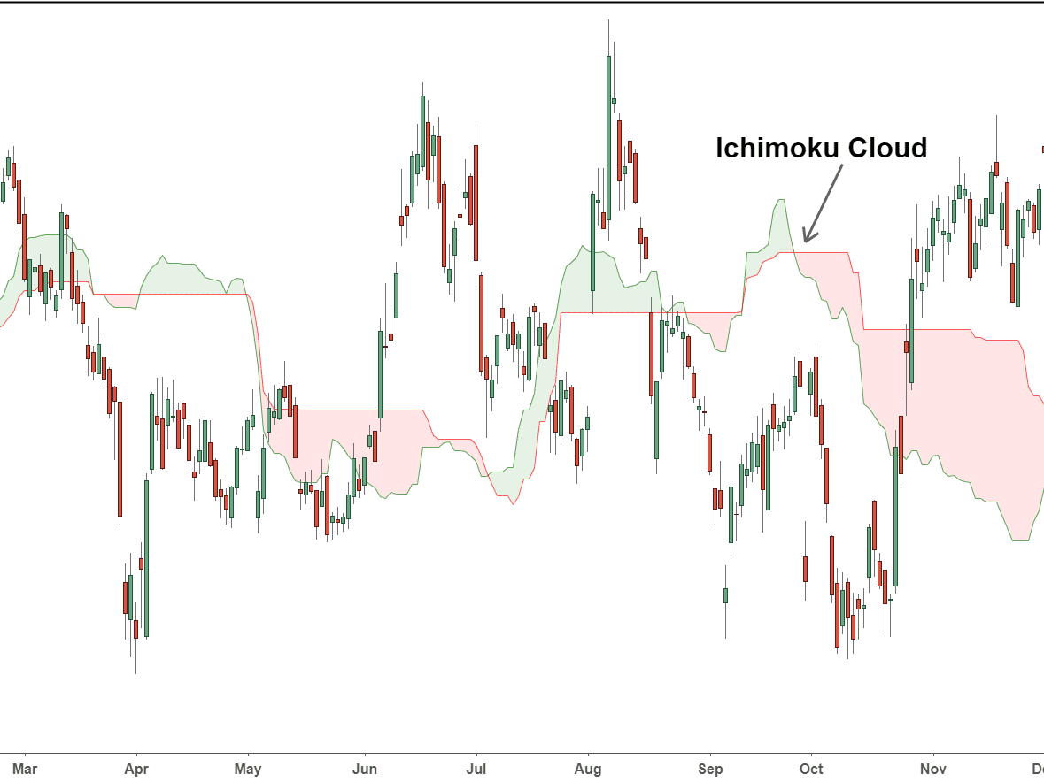 Name: IchimokuCloud-5c549a1146e0fb00012b9e53.png Views: 23 Size: 18.8 KB