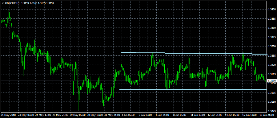 Name:  gbpchf.png Views: 85 Size:  135.2 KB